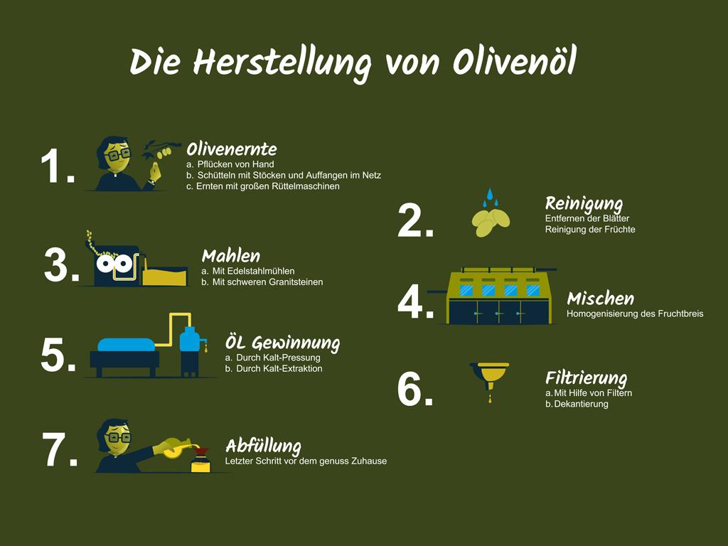 Olivenöl Produktion